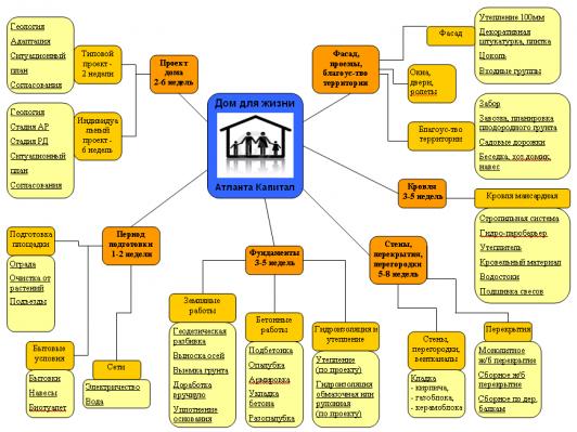 Схема строительства коттеджа